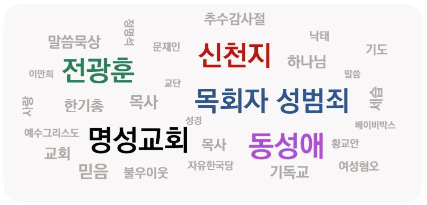2019년 한국교회 5가지 주요 이슈