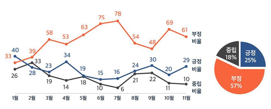전광훈 목사 관련 글 감성 추이(%)