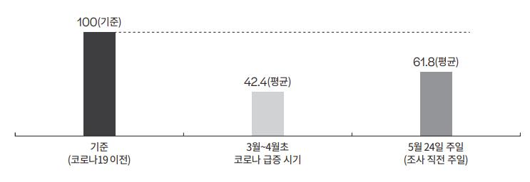 [표1] 예배참석 교인 수 변화 (Base=전체, N=1135, %)