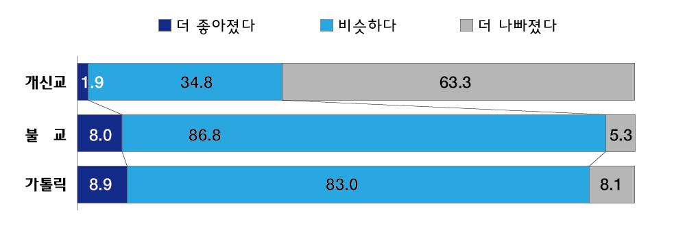 [표1] 코로나19 이전과 이후 종교별 신뢰도 변화 (N=1000, %)
