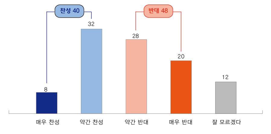 <표1>차별금지법 찬반(찬반 주장 제시 후, %)