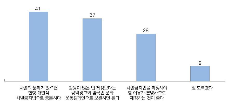 <표2>차별금지법 대응에 대한 의견(중복응답, %)