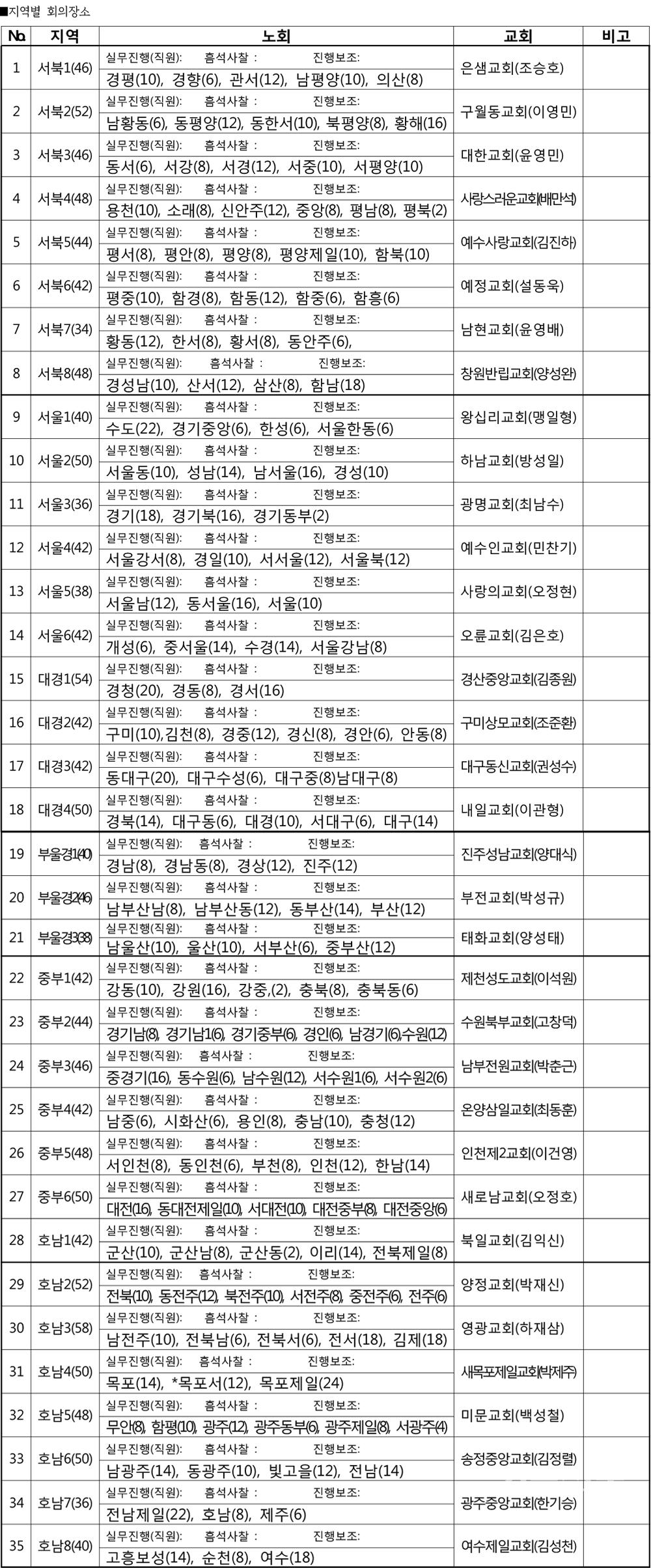 제105회 총회 34개 거점교회